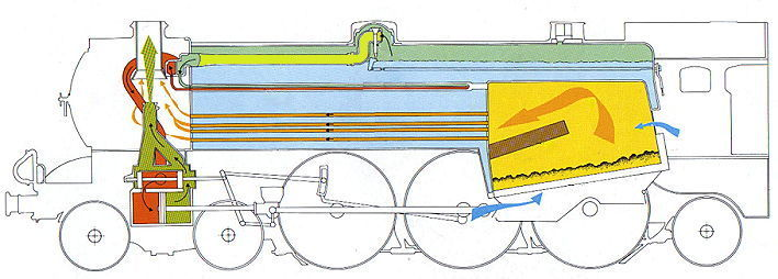 Click here to go to site. You can then hover your mouse and it will tell you what is what on this diagram of a steam engine.