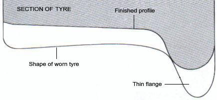 Correct profile of a tyre