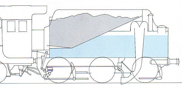 Basic features of a steam locomotive